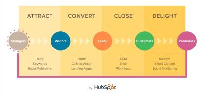 Infographic - Inbound Marketing by Hubspot