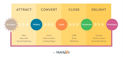 Infographic - Inbound Marketing by Hubspot